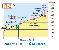 Map of Route 2 Benalmadena Walking routes