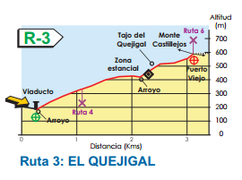 Map of route 3 - Benalmadena Walking Routes