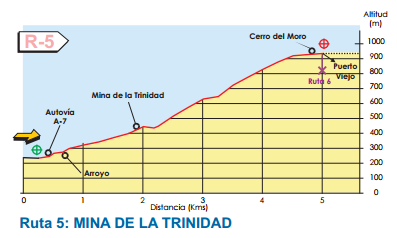 Map of Route 5 - Benalmadena Walking and hiking routes