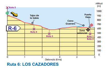 MAp of Route 6 - Benalmadena Walking and hiking routes