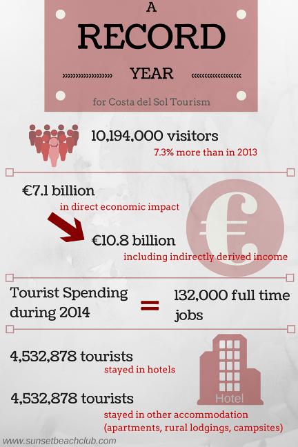 Record Year for Costa del Sol Tourism