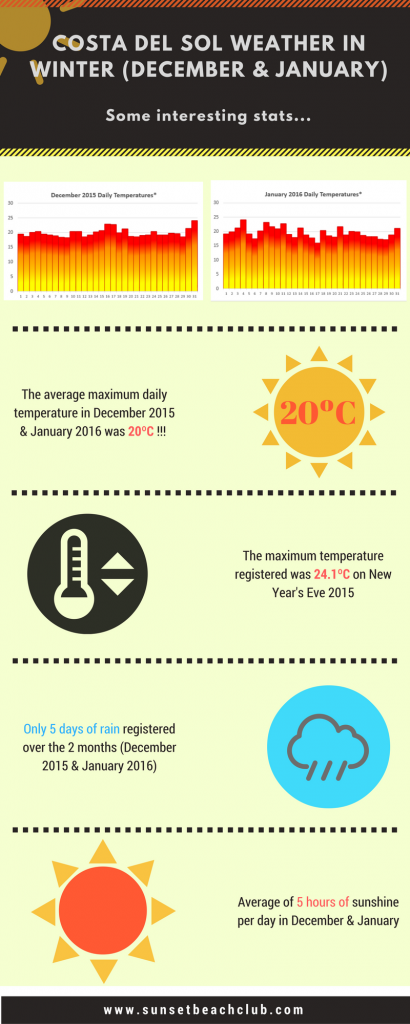 Costa del Sol Weather in Winter (Infographic)